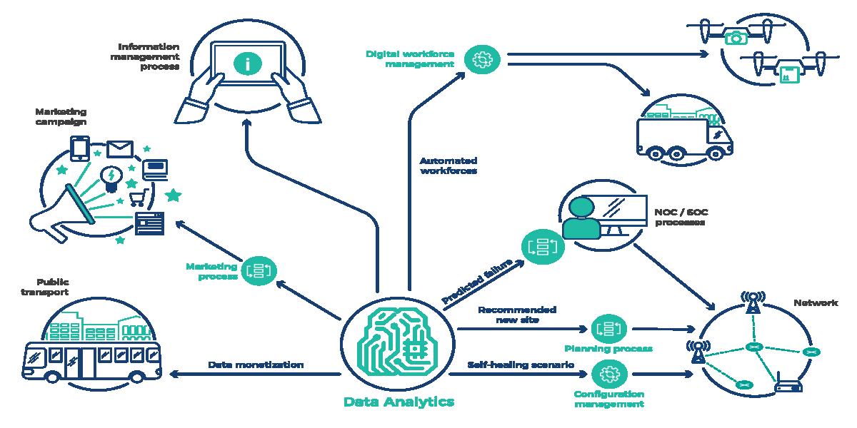Data Engineering Training Bootcamp